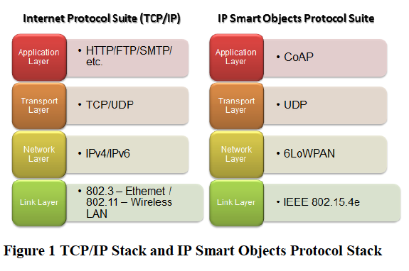 TCP vs IOT protocols